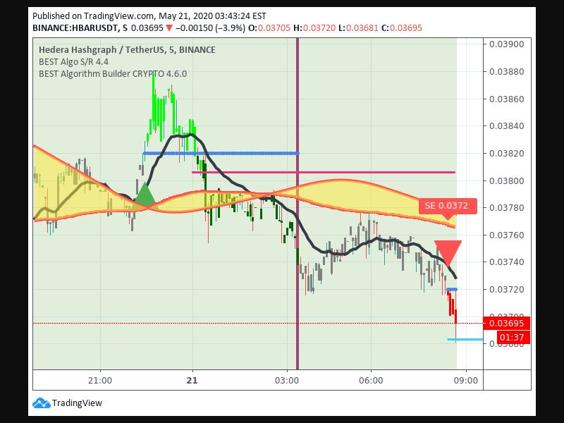 TradingView trade Entry Signal Time 215 825