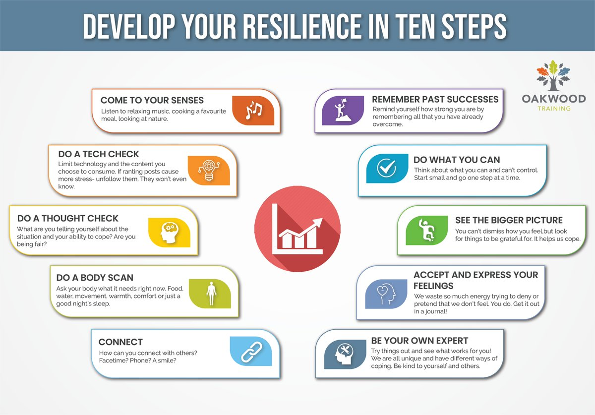 10 steps to develop your Personal Resilience #ThursdayThoughts #workingfromhome #MentalHealthAwarenessWeek