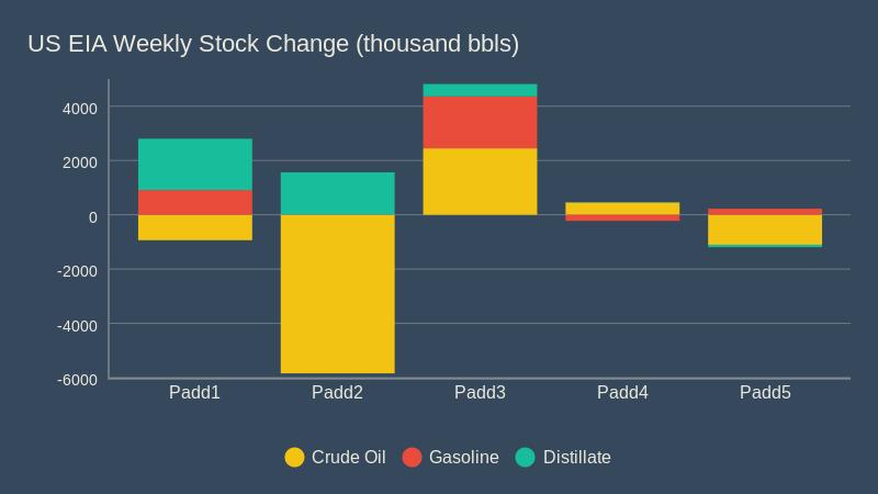 US EIA Weekly Stock Change