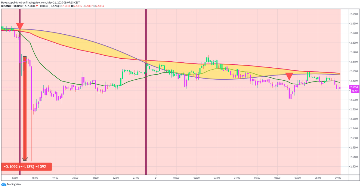 TradingView trade EOS NEO BNB