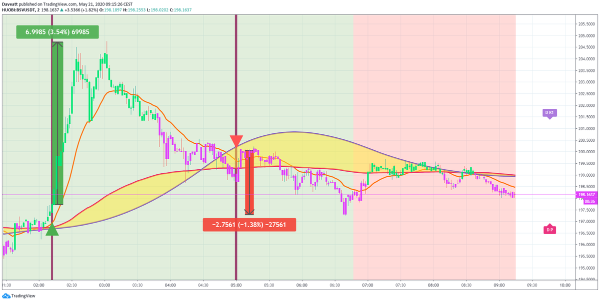 TradingView trade ADA BSV BCH