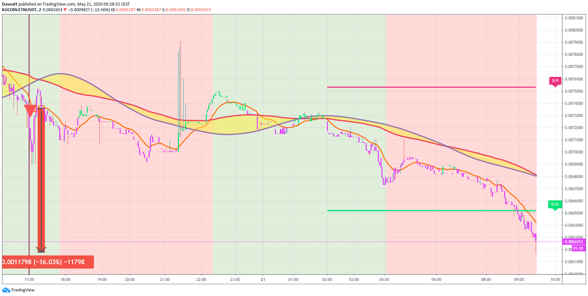 TradingView trade ETN REN ZRX