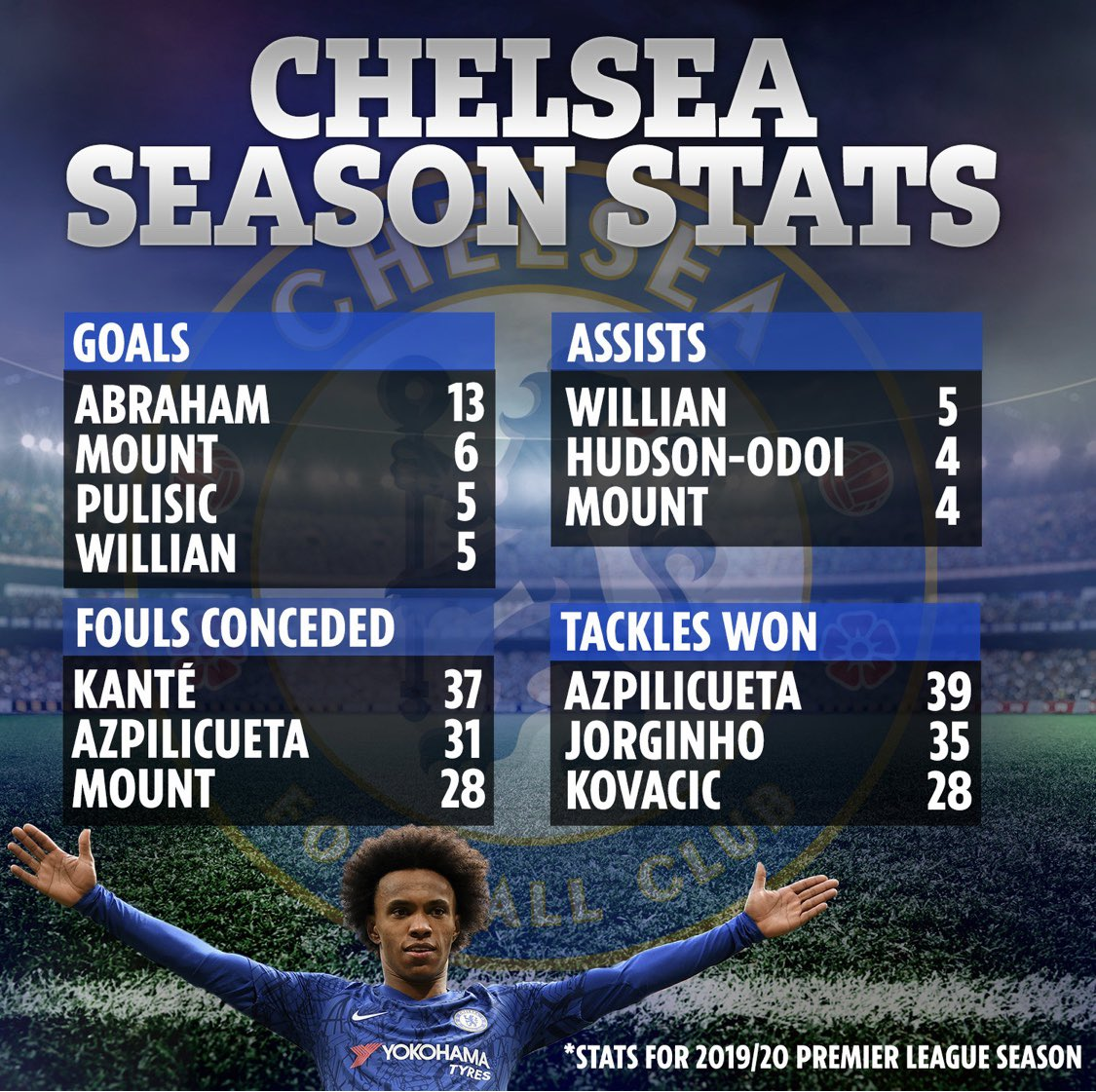 Here are @ChelseaFC stats so far this season. You can see the importance of Mason Mount & what he has done. #CFC https://t.co/hJaasHHcIf