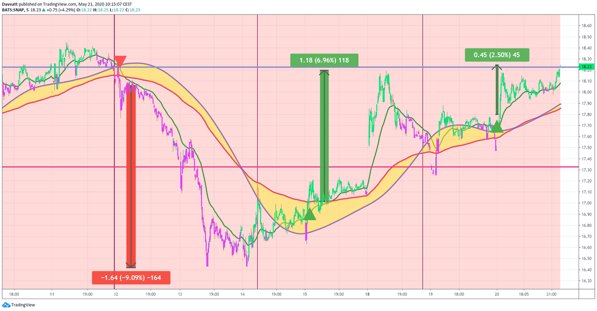 TradingView trade SNAP PHUN TWTR