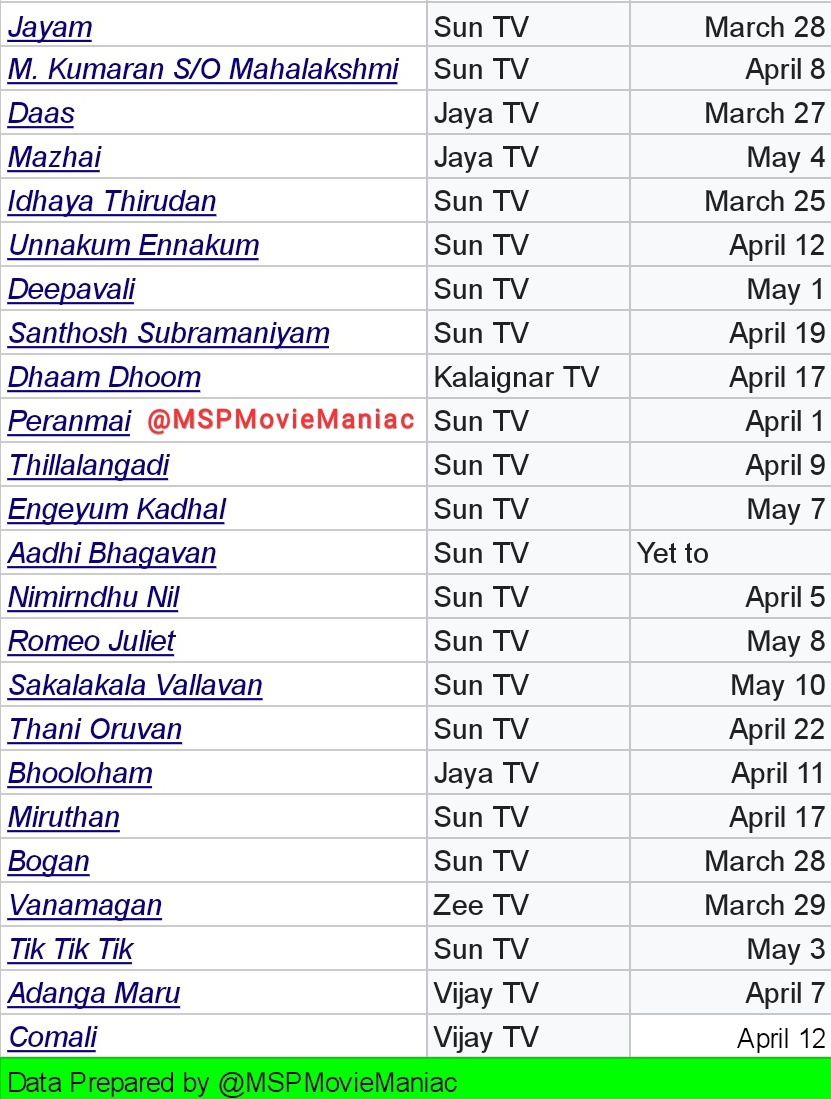 In a Period of 49 Days (March 22 - May 10), except #AadhiBhagavan all the @actor_jayamravi films have been telecasted in Tamil TV Channels  96% of #JayamRavi films are telecasted till date.   Note - #Aadhibhagavan was replaced by #Thangamagan on May 10 9.30 Slot https://t.co/JFD9JtXfid