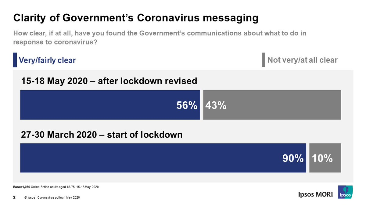 While down from its initial high of 90%, over half (56%) of Britons now rate government messaging on coronavirus to be clear ipsos.com/ipsos-mori/en-…