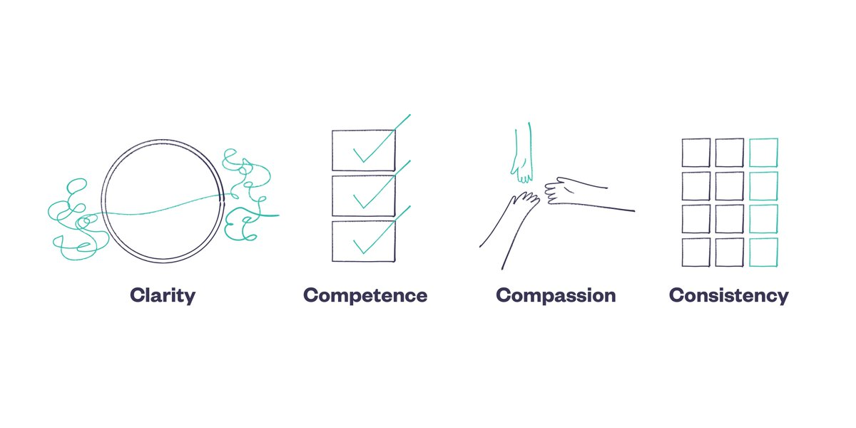 How do we find the right words to say?   There are four ingredients that can help us communicate in a #crisis - clarity, competence, compassion and consistency.   Read more how to put these in to practice in this week's #Rethink #Newsletter: https://t.co/4eteaLwPSV https://t.co/zNipWrr8k4