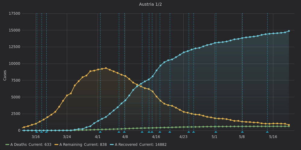 Some charts regardings #SARS_CoV_2 in #Austria. Ein paar Diagramme zu #SARS_CoV_2 in #Oesterreich. #Covid_19pic.twitter.com/8xun46G4v8