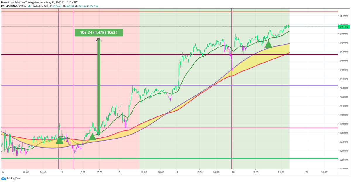 TradingView trade AMZN GM EXPE