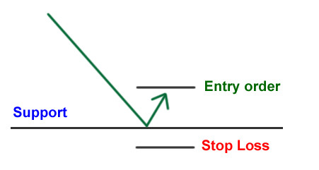 Instead of simply buying right off the bat, we want to wait for it to bounce first before entering. If you've been looking to go short, you want to wait for it bounce off resistance before entering. #thebounce https://t.co/6K7f3l72MS https://t.co/Li1WFzi6II