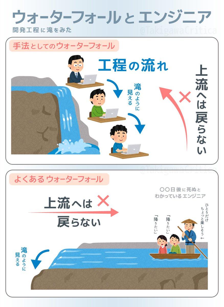 RT @TakigawaCritica: 開発における「ウォーターフォール」、実は2種類あります。 https://t.co/QBZI3SgrKR