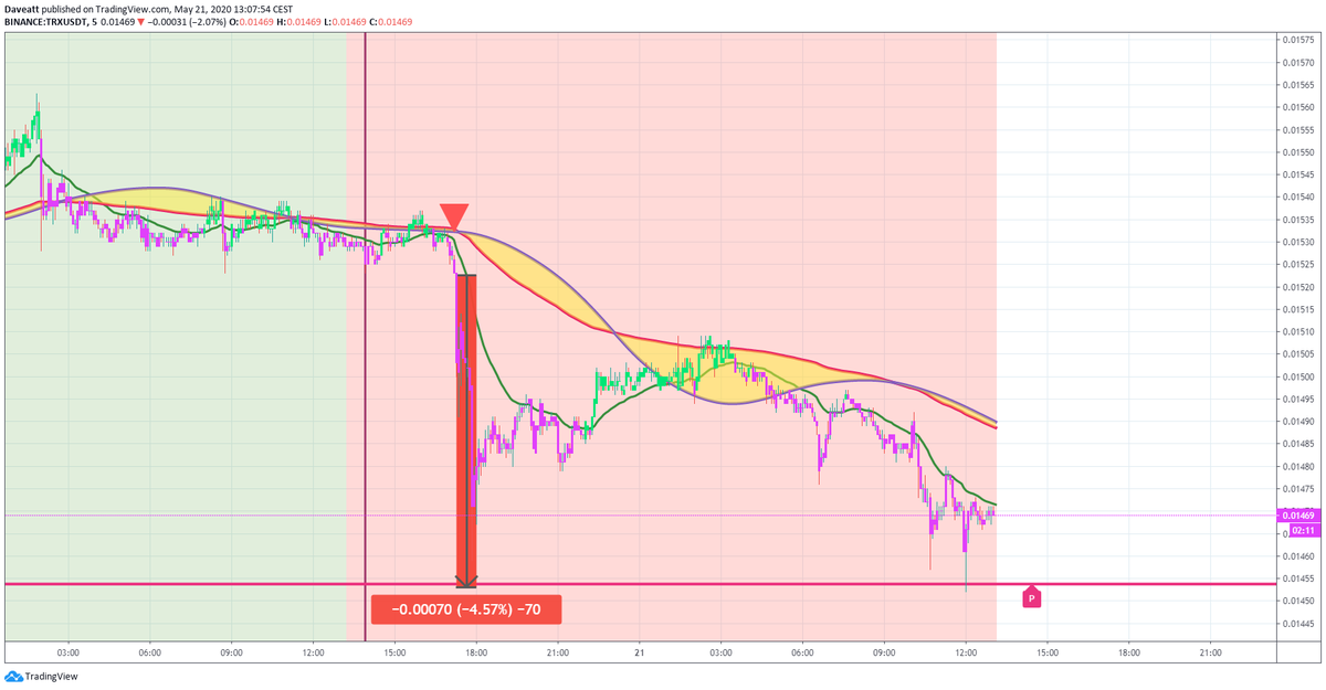 TradingView trade TRX IOTA FTT