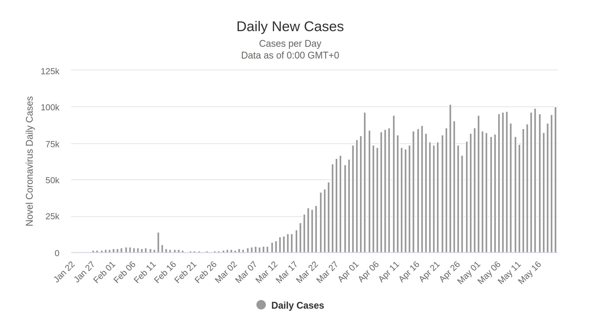 "tuzzi on Twitter: ""好久沒有關心台灣以外的疫情。有時真的會有「武漢病毒是不是已經失去毒性了」這樣的錯覺。  沒有。全世界目前感染數剛過500萬例(美國150萬)。  比較奇特的是,全世界每日新增人數從4月初開始,一直規律地在每天7萬到10萬之間波動,如此已經一個多月 ..."