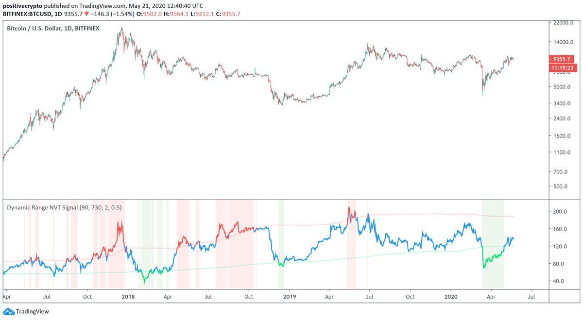 Chart from Philip Swift of Bitcoin's macro price action alongside the Dynamic Range NVTS indicator.