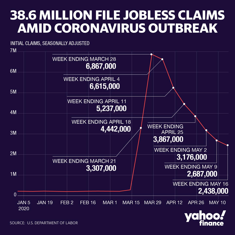 Número de peticiones por desempleo