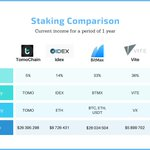 Image for the Tweet beginning: Comparison of income from Staking.