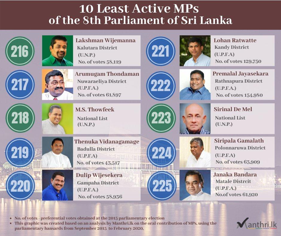 The 10 least active MPs of the 8th @ParliamentLK in #SriLanka via @ManthriLK    http://www.vidiyal.lk/post/-.--443   #lka #KnowYourMP #SriLankanPolitics pic.twitter.com/wGqrfMW1FS