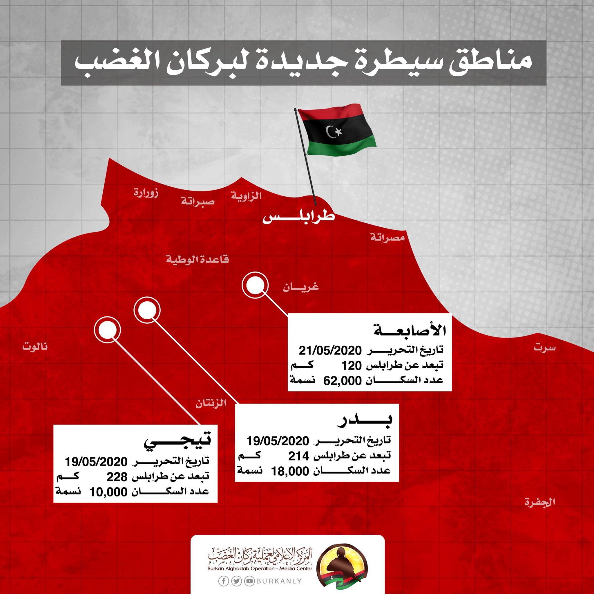 Conflit armé en Libye - Page 2 EYjRdzAWkAEOYBg?format=jpg&name=large