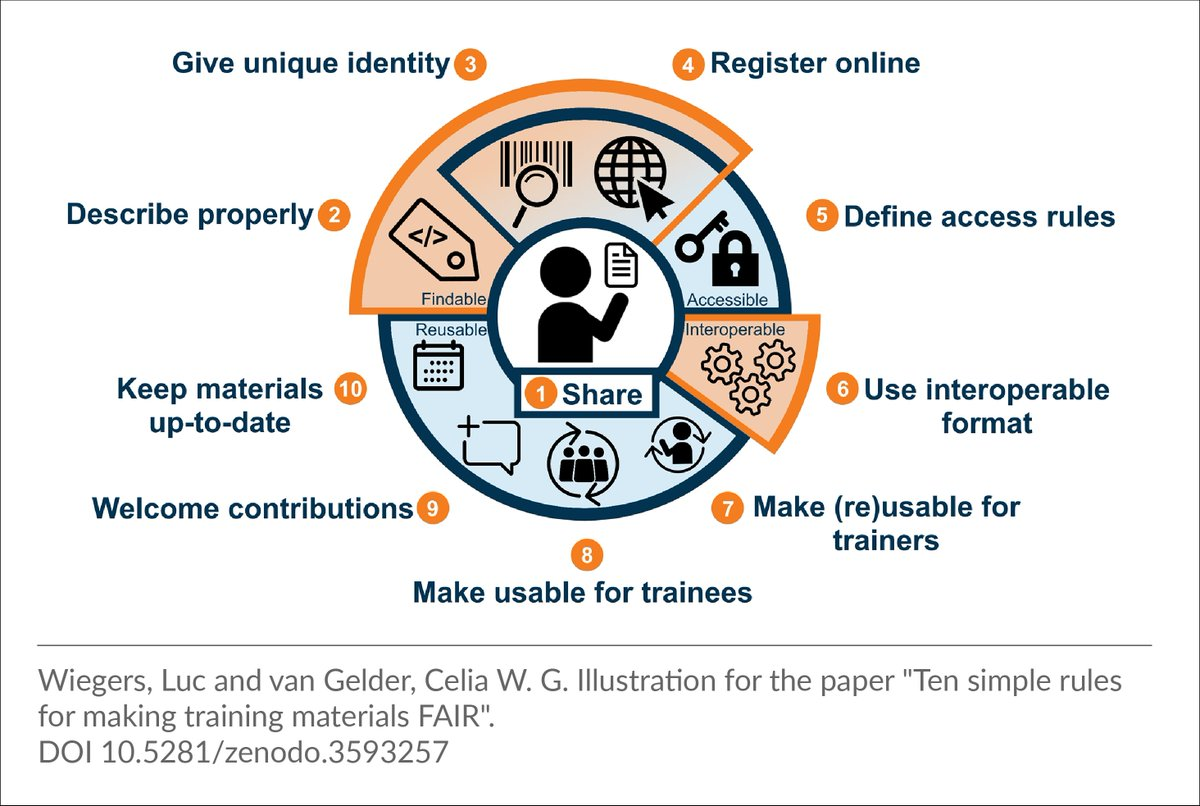 ELIXIR #FAIRtraining working group creates 10 simple rules to make training materials #FAIR Want to make yours easier to find, reuse and adapt? Check the rules published in @PLOSCompBiol ➡️https://t.co/oEgbrLH8Xu @burkemlou @lj_garcia @celia_vgelder @fairsharing_org @EBItraining https://t.co/rPL5e8wXQA