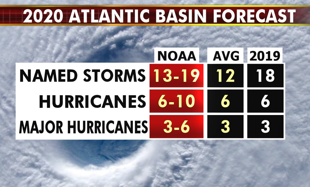 @NOAA has released its hurricane forecast. Calling for above average activity. #NHC #hurricanes #weather