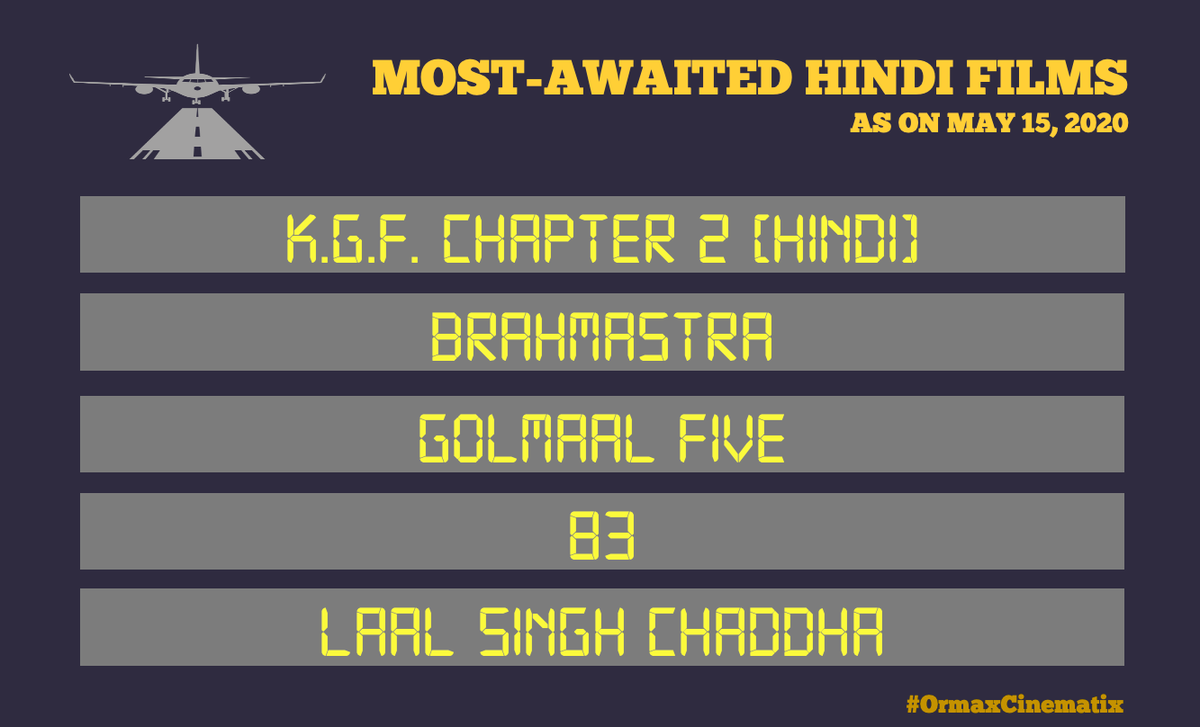 #OrmaxCinematix Most-awaited Hindi films as on May 15, 2020 (main trailer not released yet): Top-most position continues to be held by a film not originally in Hindi. Note: Sooryavanshi excluded from the list as its trailer is already released https://t.co/1FZovkbJfS