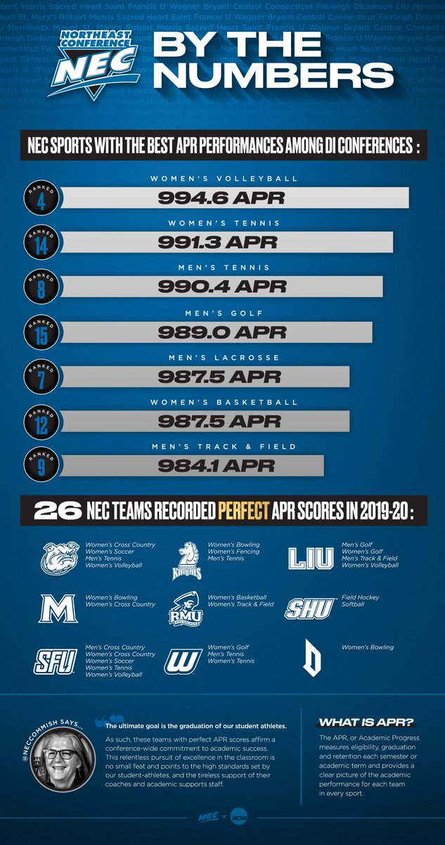 it's (always) a good day to browse some NCAA APR numbers 📈😎 #STUDENTathlete   🗒️https://t.co/0ZJfcOvBAF https://t.co/RljzlLHUrY