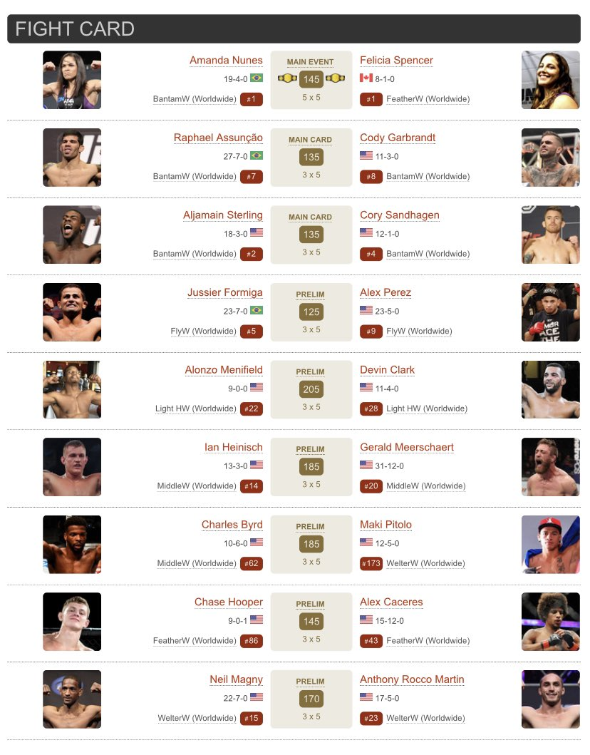 #UFC250 updated card... meh https://t.co/zNe9eICtHp