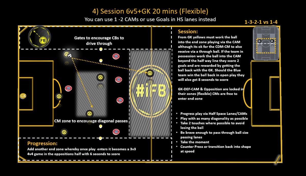 I've been delighted with the response my recent analysis on BVB has received  During the next week, I'll be comprising a FREE PDF with sessions/ideas on how to coach all phases of BVBs 3-4-2-1. here are some samples on attacking play RT APP #iFB #coaching  https://youtu.be/BDutAIARf2Mpic.twitter.com/1XoQoLLDle