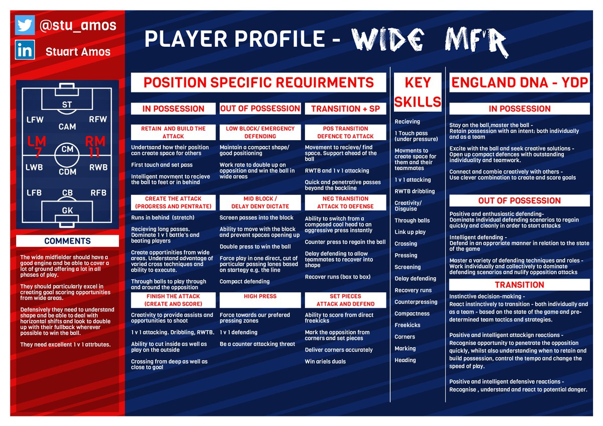 2 more player profiles.  Checkout my feed for other positions.  More to be released over the weekend.  Please share!  #coaching #playerprofiling #youthdevelopment #football #coachingfootballpic.twitter.com/ICAPWzB6eB