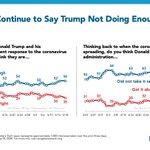 Image for the Tweet beginning: Majorities believe Trump did not