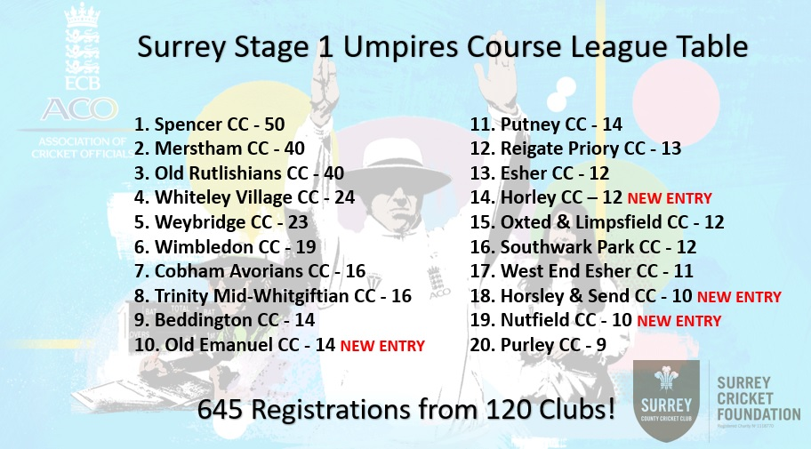🚨Surrey Umpire Challenge Update🚨  6⃣4⃣5⃣ Registrations 1⃣2⃣0⃣ Clubs  @SpencerCricket hit the top, @VillageDuckPond on 🔥  New entries for @horleycricket, @HorsleyCC, @NutfieldCC & Old Emanuel 👍  Some big clubs missing, get involved ⬇️  https://t.co/xoD63NzAYF https://t.co/JbbHWx5njm