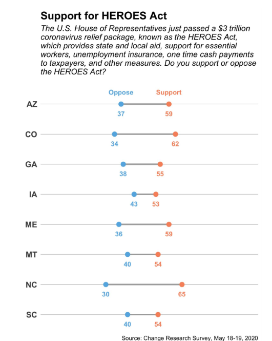 🚨 New survey from @ChangePolls for @CareInActionUSA on #HEROESAct. What we found out:  🇺🇸Independent voters support COVID relief 🇺🇸Bill is popular with a majority of voters in key Senate races (including vulnerable senators like Gardner, Collins, Graham). (1/7) https://t.co/1CxNCmAshh
