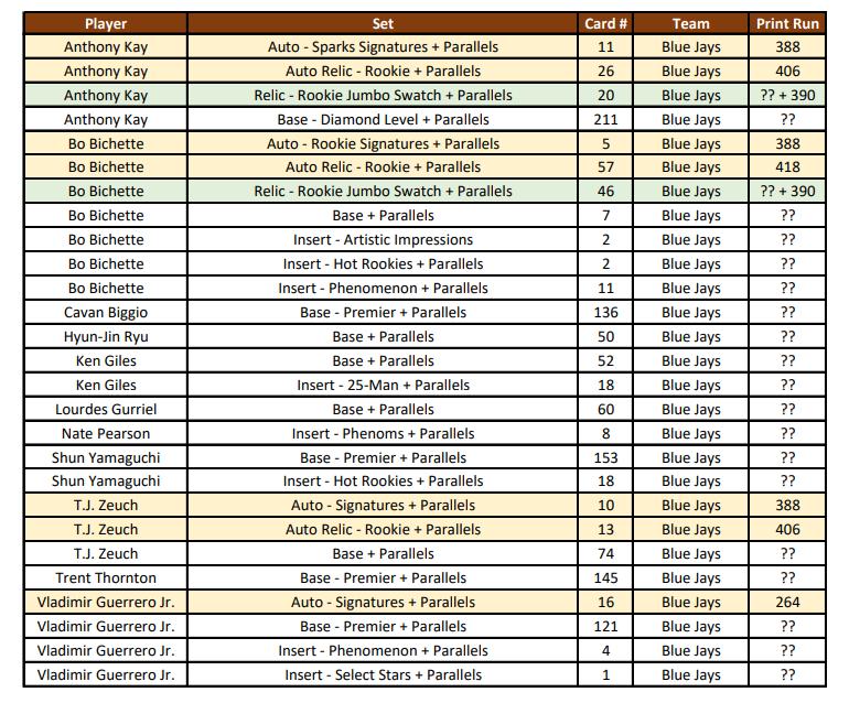 2020 Select Baseball Checklists and Cheat Sheets  http://GroupBreakChecklists.com  Team Lists, Player Lists, Group Breaks  #selectbaseball #paniniamerica #baseballcards #sportscards #autograph #bobichette #yordan #tatisjr #vlad #gavinlux #groupbreaks #groupbreakchecklists #tigerstripepic.twitter.com/xyZuCpGj24