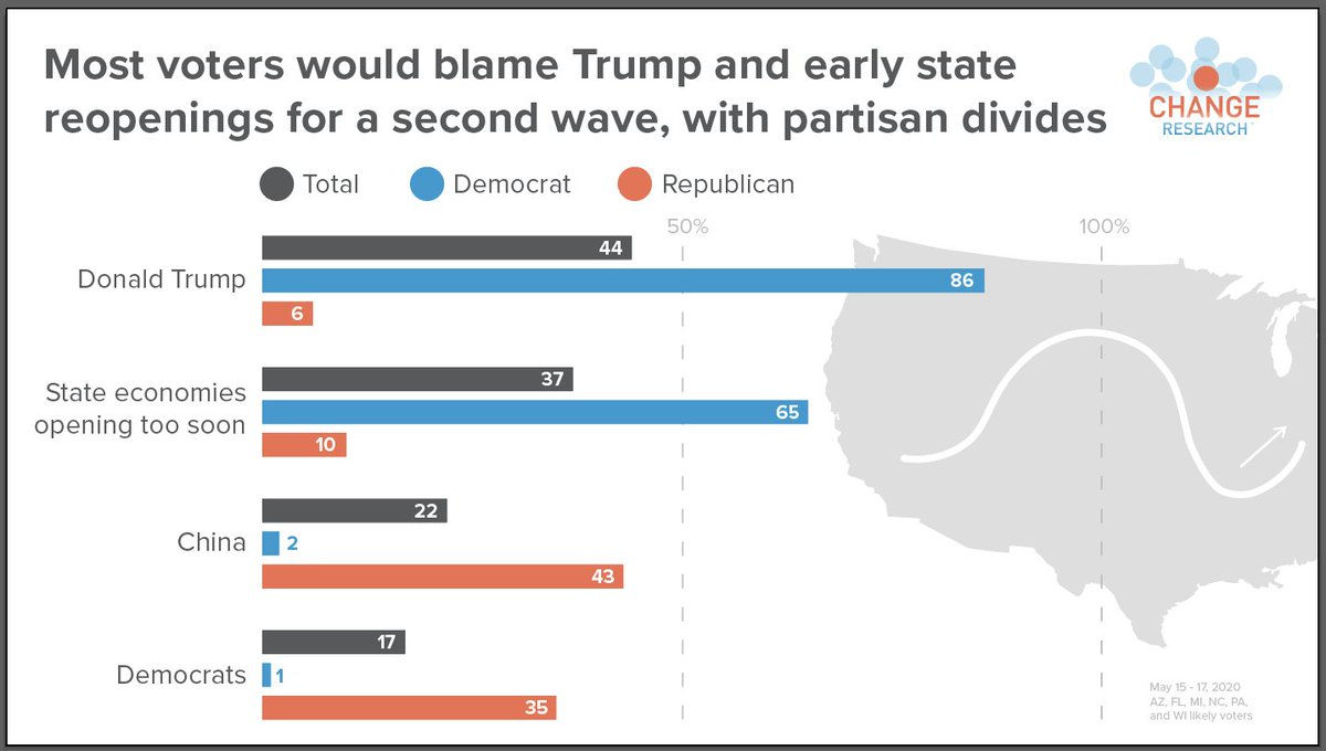 When asked which two people/ groups would be to blame for a second wave of COVID:  44% said Donald Trump 37% states reopening too soon 23% people not social distancing 22% China 17% Democrats  https://t.co/fkM8y09vyM https://t.co/SmHyfWozAN