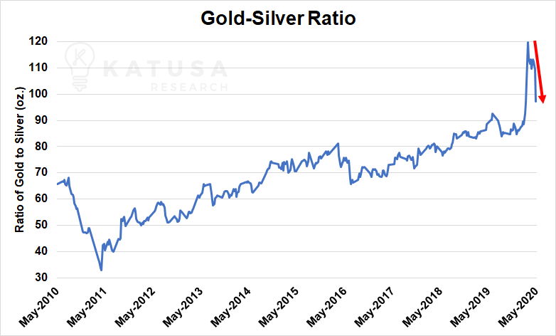 Katusa Research On Twitter The Gold