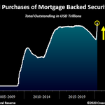 Image for the Tweet beginning: Again.The Fed just bought