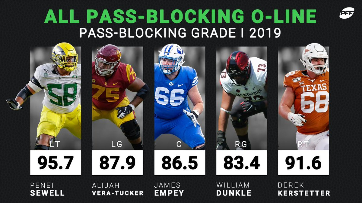 The best pass-blocking OL returning in 2020