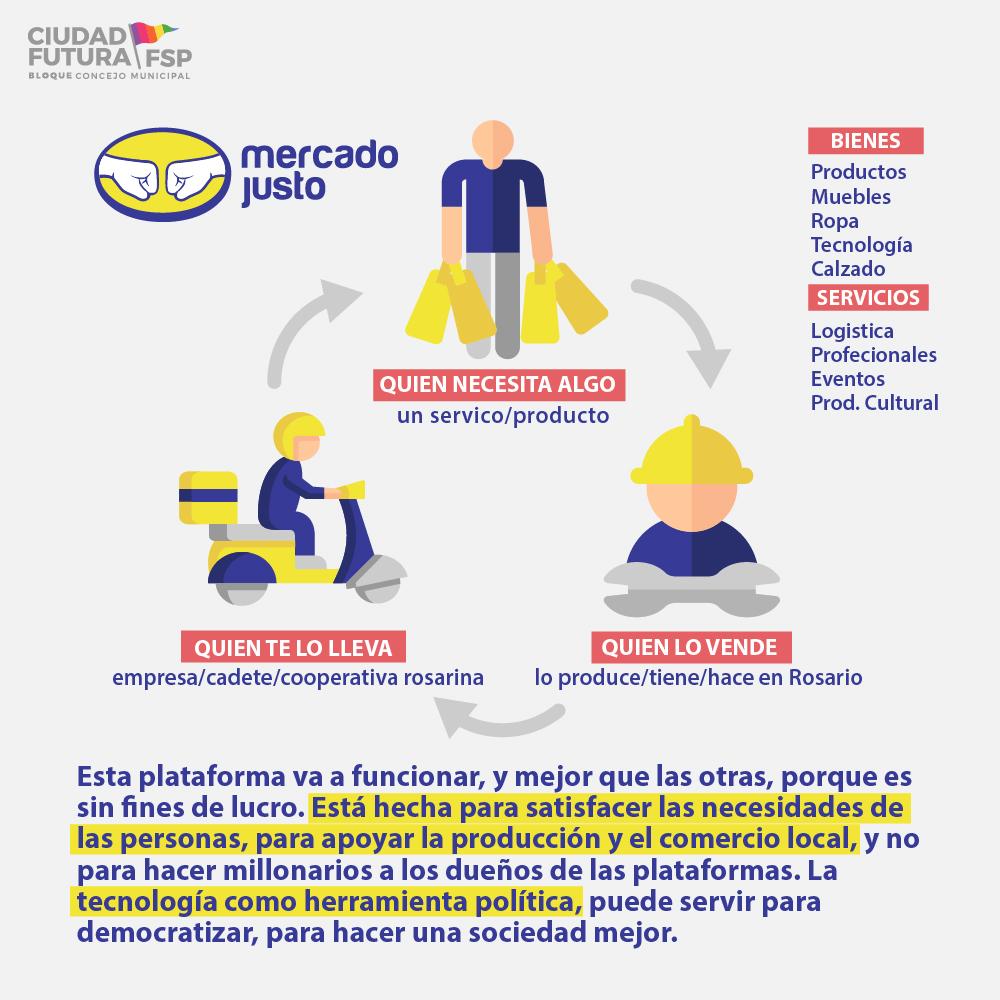 "Rosario: el municipio lanza ""Mercado Justo"" para competir con Mercado Libre"