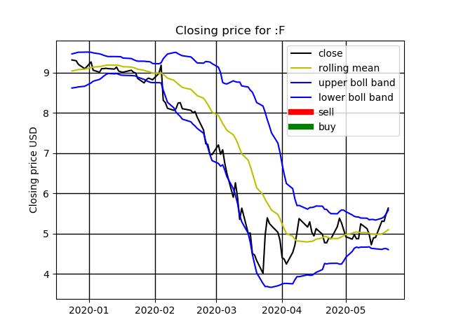 chart for stock #F pic.twitter.com/rIM4xJ5mXI