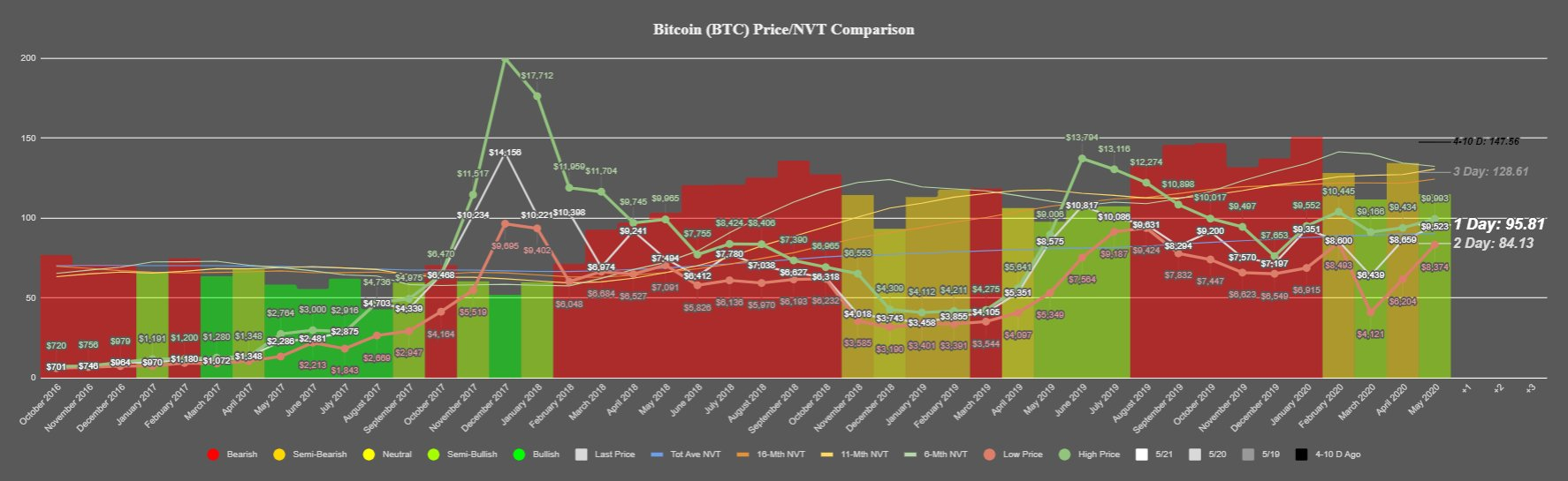 Bitcoin's NVT Ratio by Santiment
