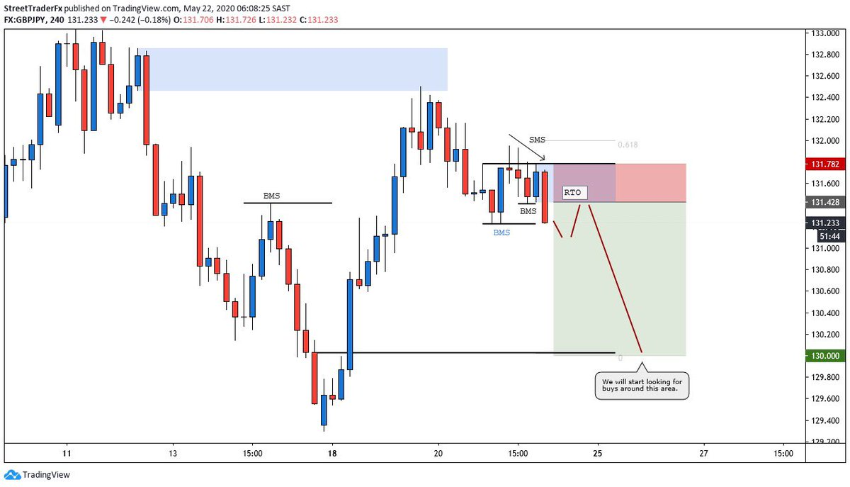 GBPJPY | Orders Resting  •Anticipating shortterm bearishness on GBPJPY.  •After this H4 candle closes below the BMS I'm blue you can set your sell limits together with the stop loss and target.  Chart link:  https://www. tradingview.com/x/kP9ceVme/    <br>http://pic.twitter.com/4FmkIN7oxE