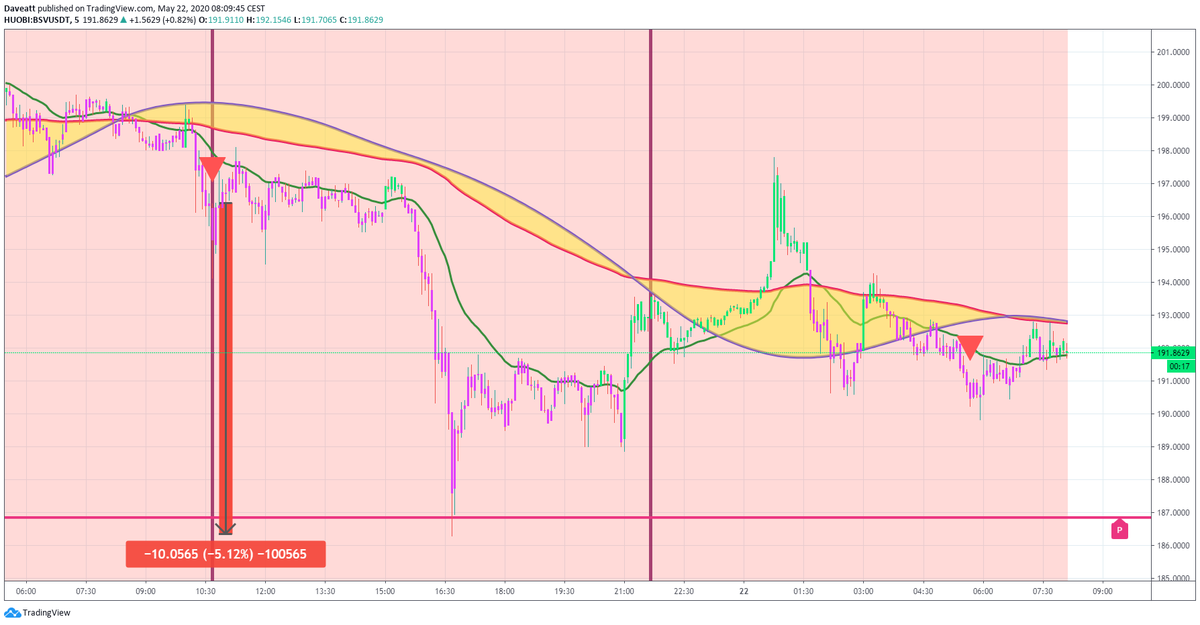 TradingView trade ADA BSV BCH