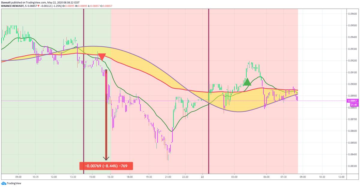 TradingView trade ETN REN ZRX