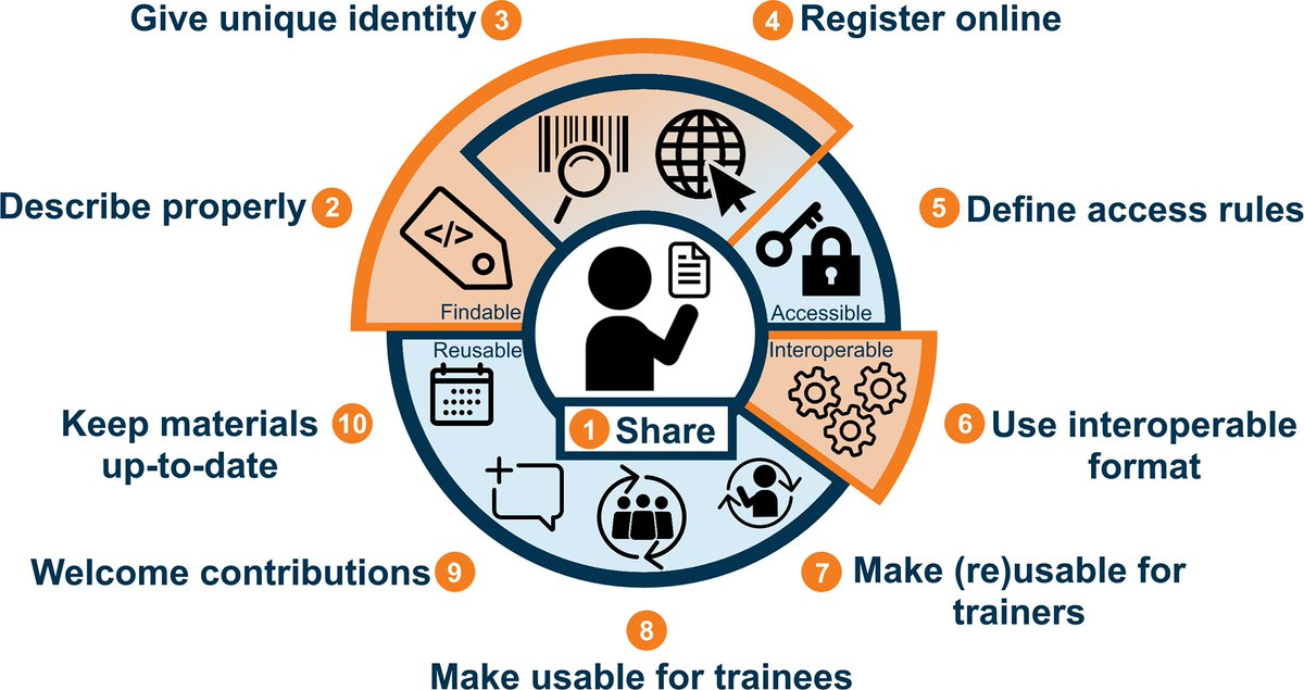 Indeed, great team to work with! Sharing (rule 1) is fundamental to make training materials #FAIR.   And the other 9 rules are simple too!  Share the paper as well:  @PLOSCompBio #10SR:  https://t.co/EVRsydna6t  Illustration credit: @celia_vgelder, @LucWiegers https://t.co/4eCEHG65Nr https://t.co/KImWEmIkuI