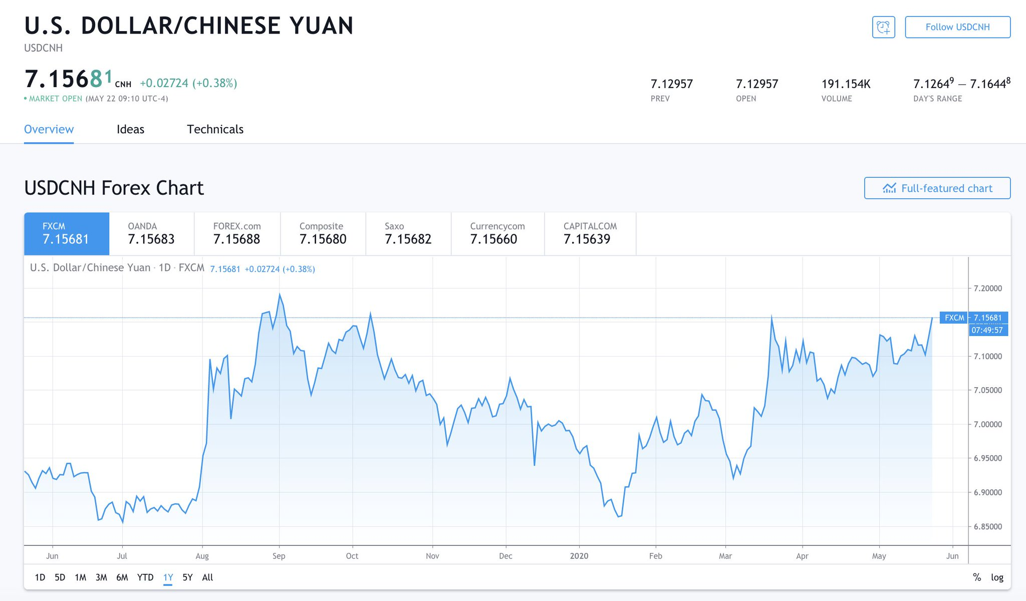 US Dollar / Chinese Yuan