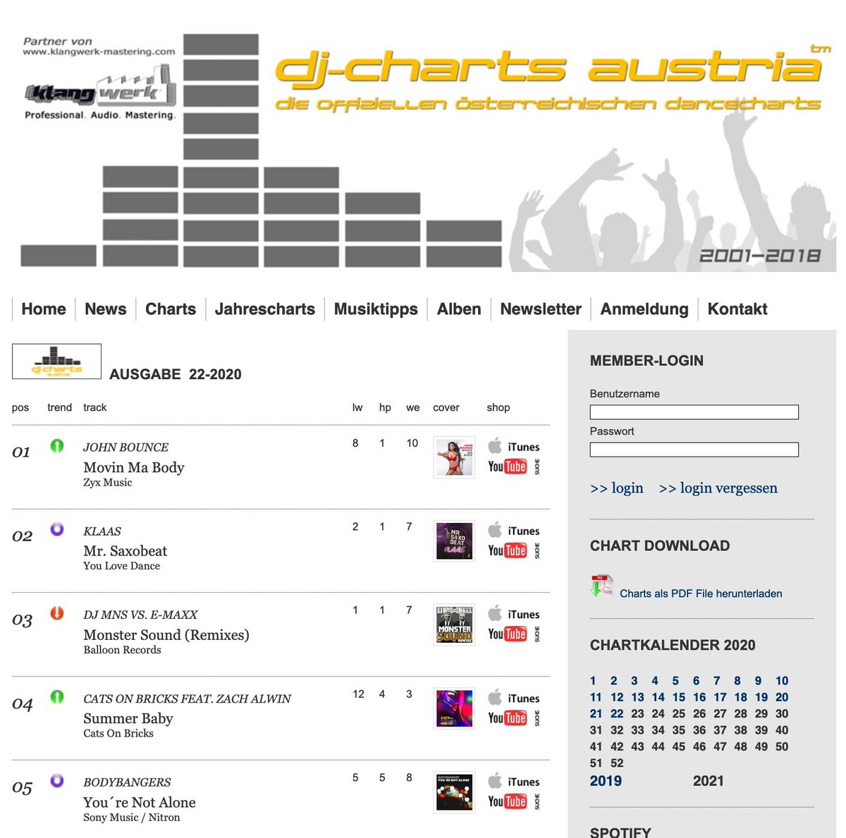 Vielen Dank für den Support / Thanks for you Support #MovinMaBody #JohnBounce #dj #charts #austria auf #Platz1 #zyx #zyxmusic #zyxdance #house #dance #edm #poppic.twitter.com/VDQjp46Itf