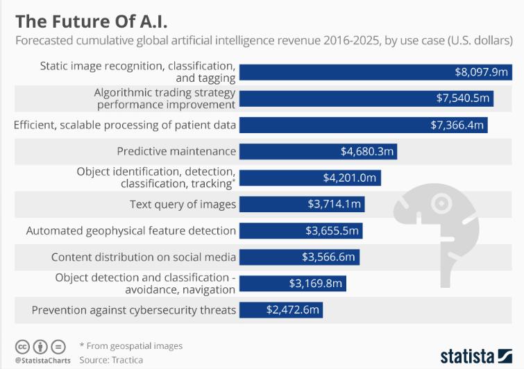 The Future Of A.I. #AI #deeplearning https://www.statista.com/chart/6810/the-future-of-ai/…pic.twitter.com/c3Bpov08ot