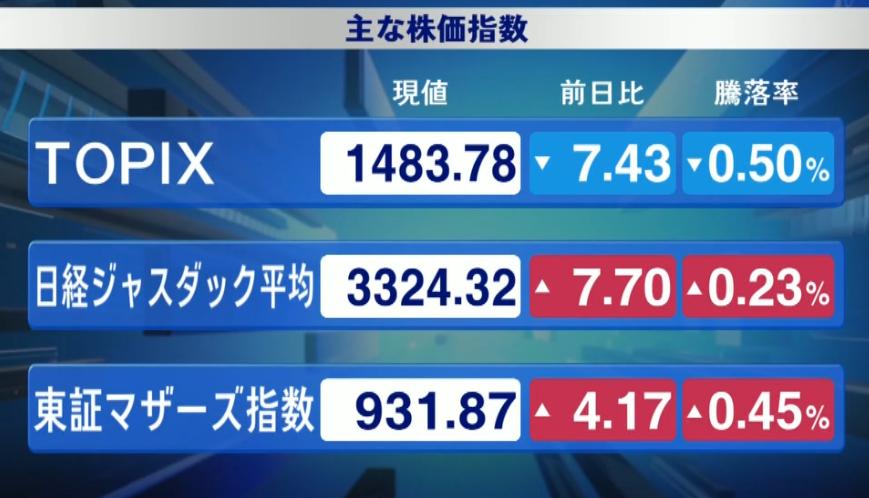 日銀「ETF買いなし」フェイント💦 TOPIX前引け 5/22 -0.50% ETF買いなし 5/15 -0.32% ETF買いあり サプライズ! twitter.com/nicosokufx/sta…