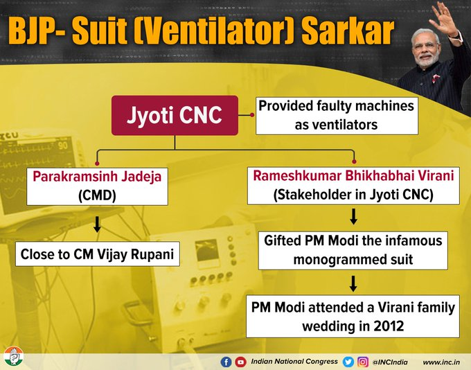 ಪ್ರಧಾನಿ @narendramodi ಮತ್ತು ಗುಜರಾತ್ ಸಿಎಂ @vijayrupanibjp ಅವರು ತಮ್ಮ ಸೂಟ್-ಬೂಟ್ ಗೆಳೆಯರಿಗೆ ಪ್ರಯೋಜನಗಳನ್ನು ಮಾಡಿಕೊಡಲು ಕೊರೊನ ಪರಿಸ್ಥಿತಿಯನ್ನು ಬಳಸಿಕೊಂಡು ಜನರ ಜೀವದ ಜೊತೆ ಚಲ್ಲಾಟವಾಡುತ್ತಿದ್ದಾರೆ.  #BJPVentilatorScam https://t.co/kc1OZCfwrj