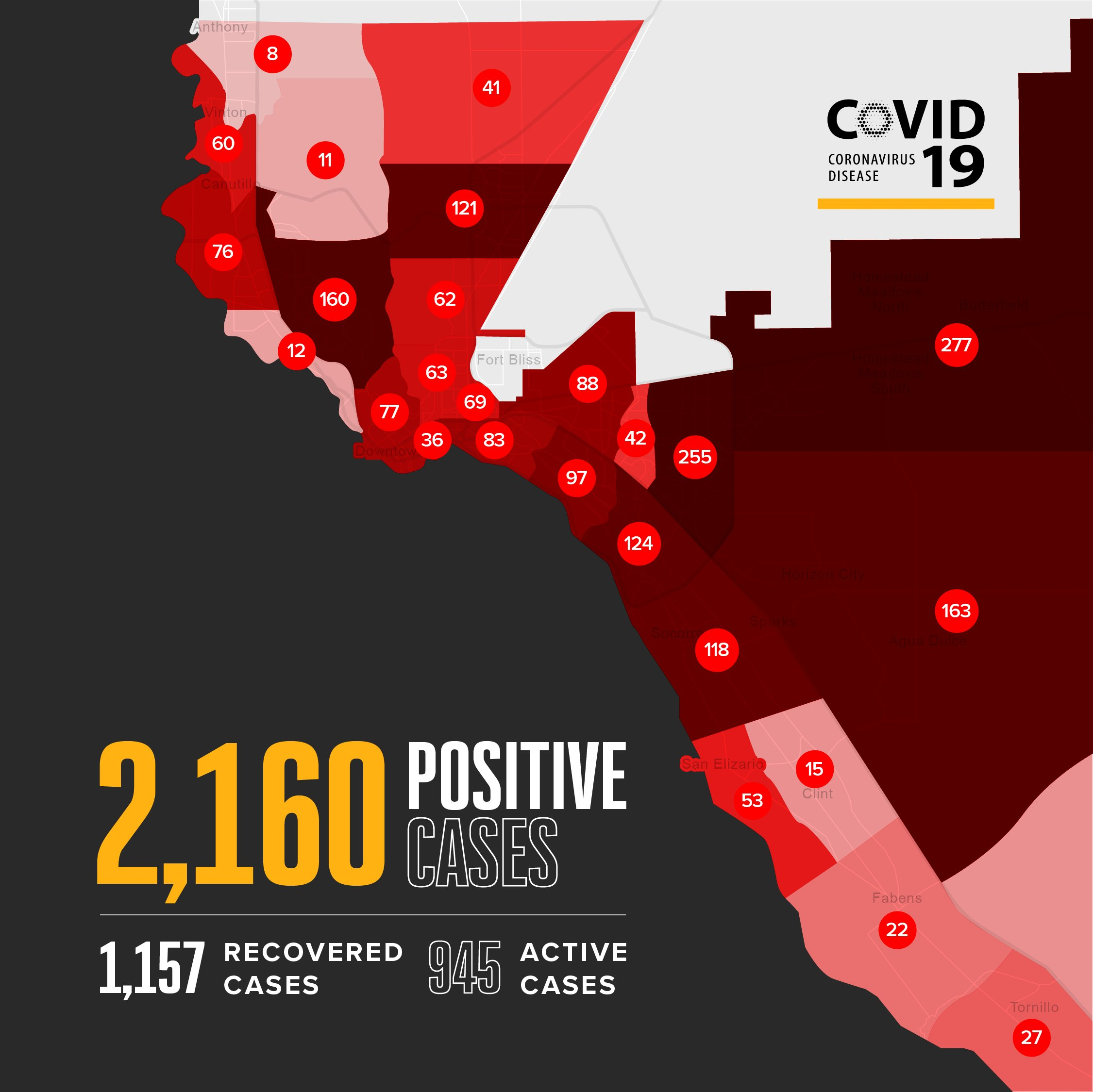 The map above shows the amount of positive COVID-19 cases by ZIP codes and the number of cases in parenthesis: 79821 (8), 79835 (60), 79836 (15), 79838 (22), 79849 (53), 79853 (27), 79901 (36), 79902 (77), 79903 (69), 79904 (62), 79905 (83), 79907 (124), 79911 (11), 79912 (160), 79915 (97), 79922 (12), 79924 (121), 79925 (88), 79927 (118), 79928 (163), 79930 (63), 79932 (76), 79934 (41), 79935 (42), 79936 (255), 79938 (277)